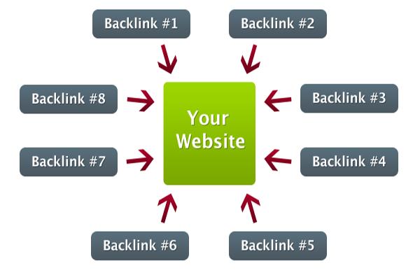 Dịch vụ đặt backlink chất lượng cần đáp ứng được tiêu chí gì?